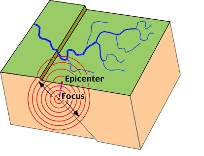 Movement of body waves away from the focus of the earthquake. The epicenter is the location on the surface directly above the earthquake's focus.