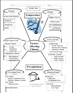 Factors Affecting Climate - A Graphic Organizer
