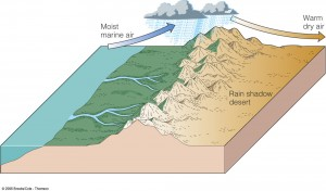 Effects of Mountains on Rainfall : Windward & Leeward