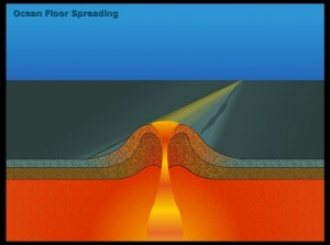 Sea Floor Spreading Animation - Click to see the animated movement of the ocean floor.