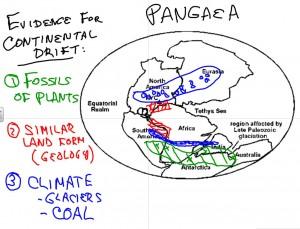 Smartboard Pangaea Diagram