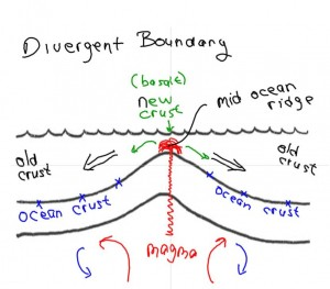 Divergent Boundary and the Mid Ocean Ridge