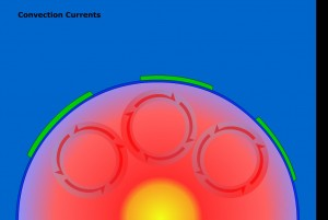 Convection Current Animation