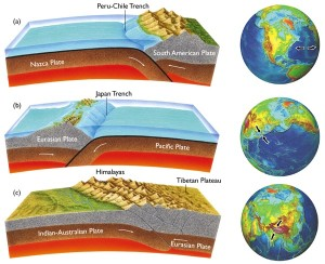 Convergent Boundary Collisions - What happens?