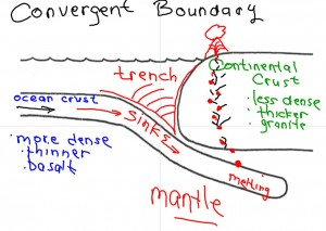 Convergent Boundary - Ocean and Continental Crust