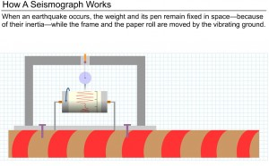 How a Seismograph Works