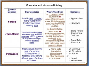 Mountains Summary Chart